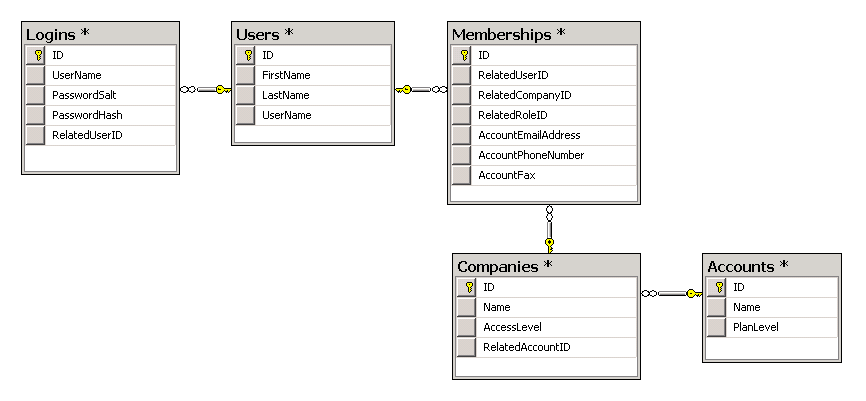 building the optimal users database model